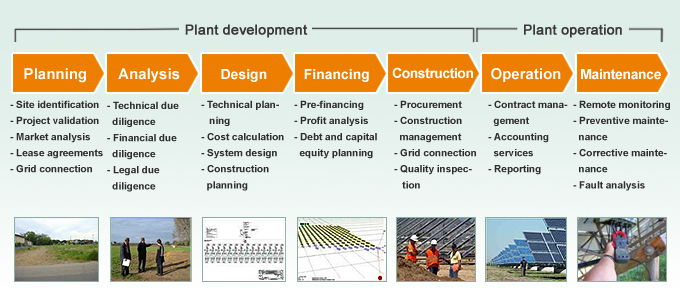 Planning And Development Of Solar Photovoltaic Power